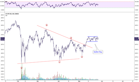 SPX500USD: Bullish Flag after a large Triangle?