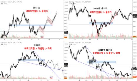 BTCUSD: 비트코인(BTCUSD) 현재차트와 올해 2,3월 차트 패턴 비교로 보는 향후흐름 예측