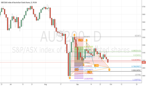 AUS200: aus200 gartley