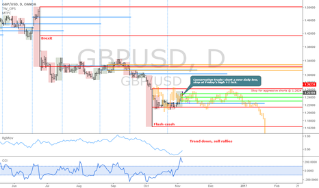 GBPUSD: GBPUSD: Brave traders, here you have a short idea