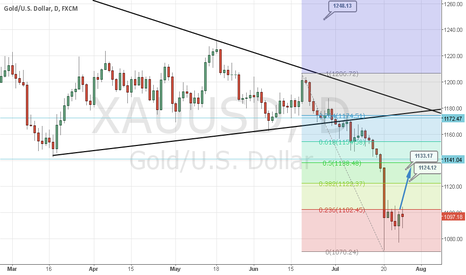 XAUUSD: Gold counting for bull run.