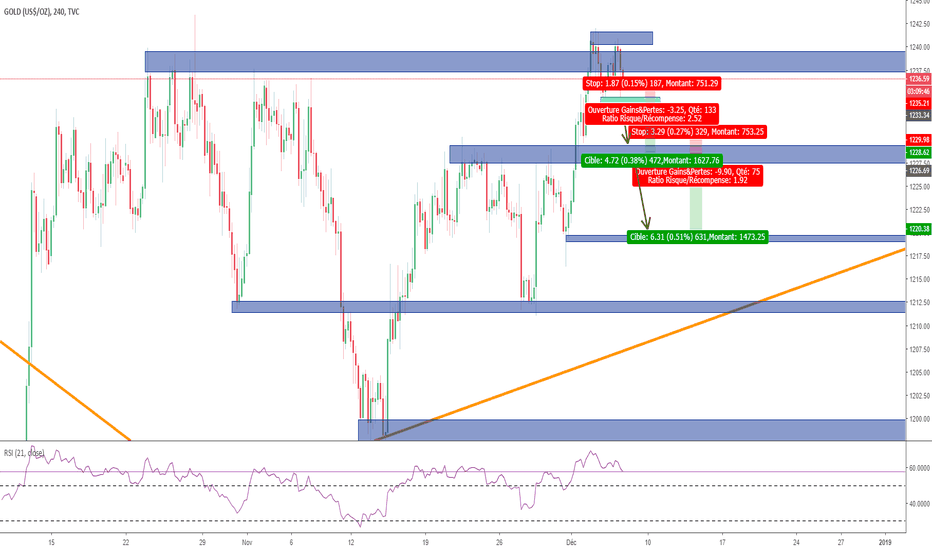 GOLD: PROBABLE PLAN SHORT SUR LE GOLD
