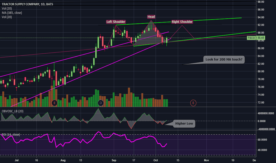 Tsco Stock Price And Chart Tradingview