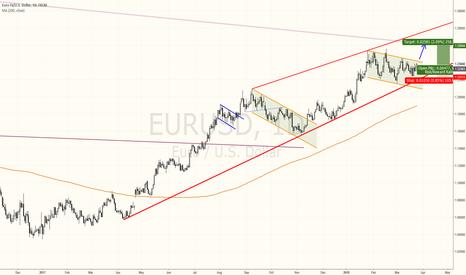 EURUSD: EurUsd i am preferring to play the long side