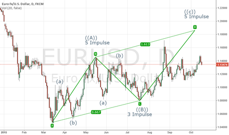 EURUSD: EUR/USD For Next Week