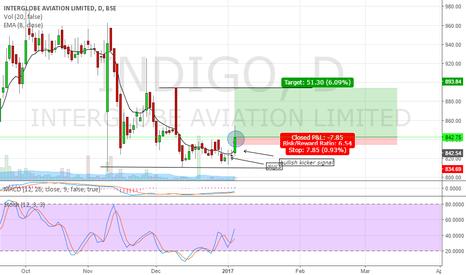 INDIGO: buy call