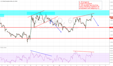 USDCAD: Bears stepping in