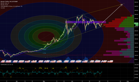 BTCUSD: Everything is pointing to $3500, buy the break out.