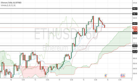 ETHUSD: ETH/USD key levels to watch in 1-hour timeframe