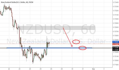 NZDUSD: NZD/USD 1H