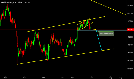 GBPUSD: GBPUSD- Wait for Proper Breakout! Don't need to hurry!