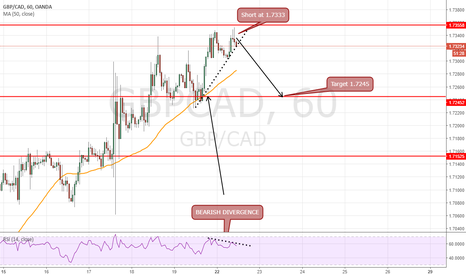 GBPCAD: short at 1.7333 for target 1.7245 intraday