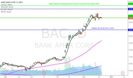 BAC: Banks making good money.
