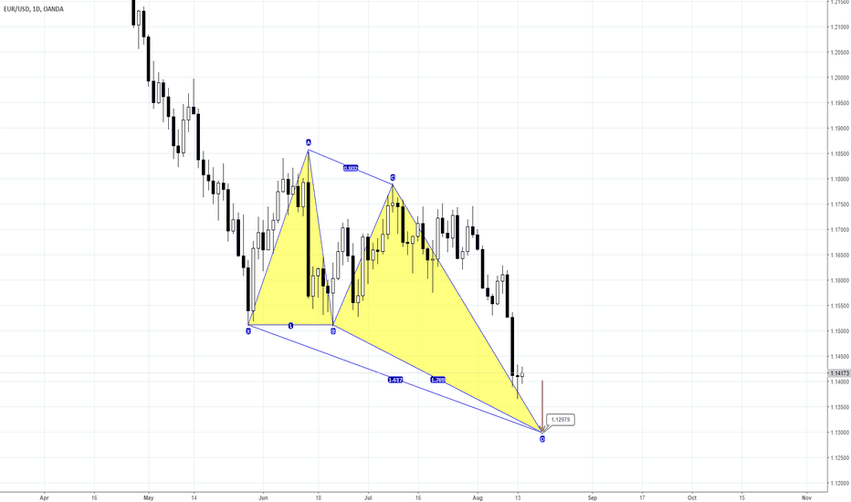 EURUSD: EUR failed to show 3/8 retracement