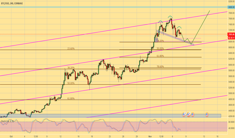 BTCUSD: BTCUSD - waiting more lows to be created to buy 6800 zone
