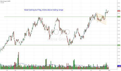 MO: Good looking bull flag, broke above trading range