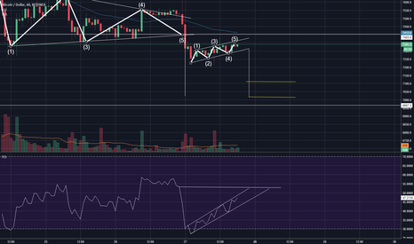 BTCUSD: Short possible