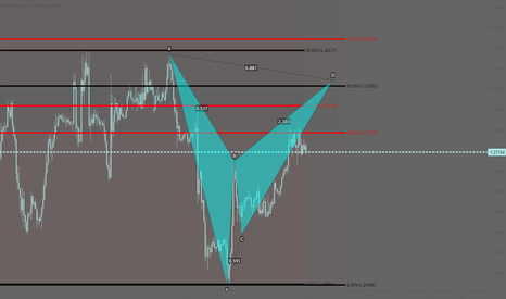 GBPUSD: GBPUSD: Potential bearish bat pattern