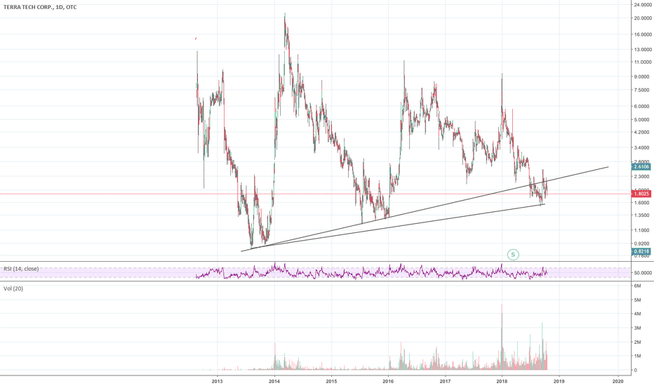TRTC: Trtc hits a resistance in long term chart