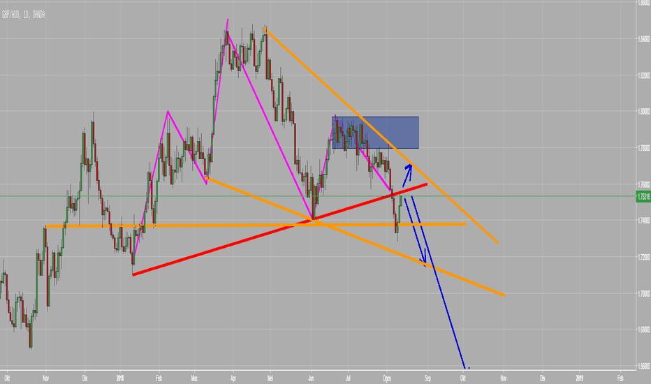GBPAUD: GBPAUD Position trading (Trade Idea)