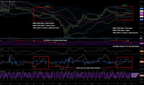BTCUSD: Do Fractals Repeat? Weekly Preview | Bitstamp - BTC/USD - 1HR