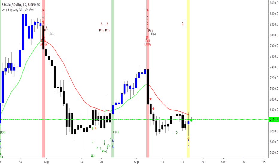 BTCUSD: BTCUSD here it can reverse and go up