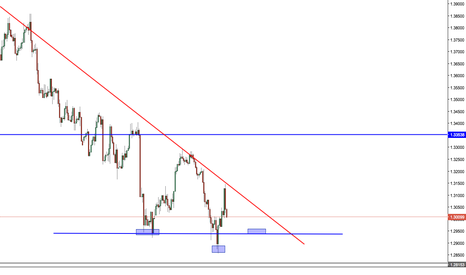USDCAD: H&S USDCAD