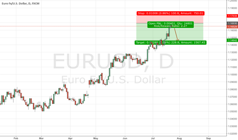 EURUSD: EURUSD bounce is around the corner