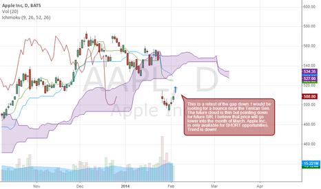 AAPL: Apple Inc.