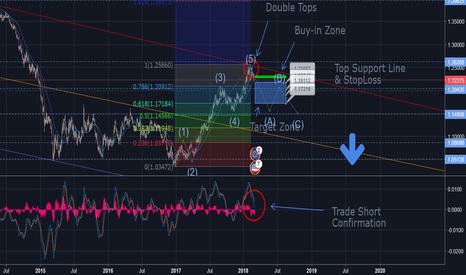EURUSD: EUR/USD Is Showing Bear Signs 200% + ROI