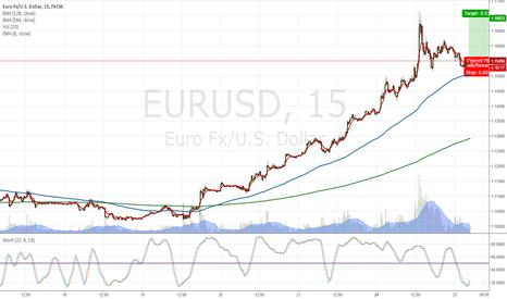 EURUSD: euro scalp