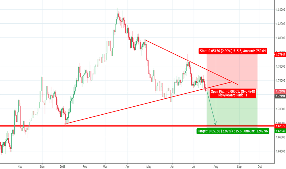 GBPCAD: GBPCAD SHORT POSITION