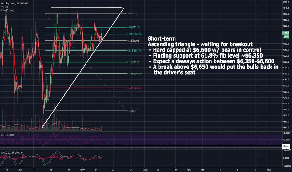 BTCUSD: Ascending Triangle - Short-term breakout to occur