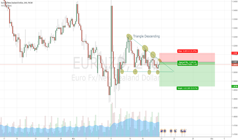 EURNZD: Triangle descending EURNZD