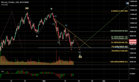 BTCUSD: BTCUSD ready for long?