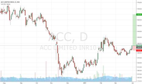 ACC: Short Term Buy