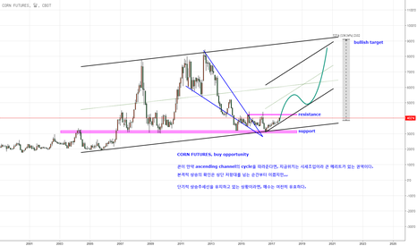 QBC1!: CORN FUTURES, LONG-TERM ANALYSIS