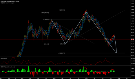 DXY: DXY-overall long term view