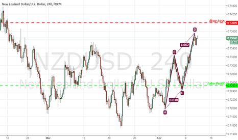 NZDUSD: NZD/USD AB=CD Pattern Confirmed