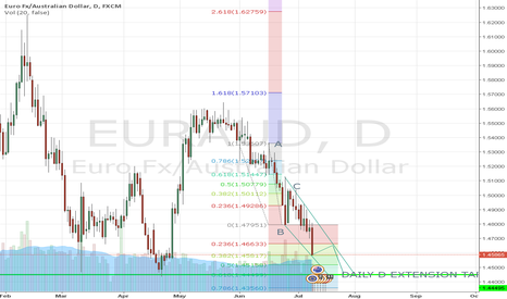 EURAUD: MARKET STIL IN BEARISH MOVE TO FIB DAILY D EXTENSION