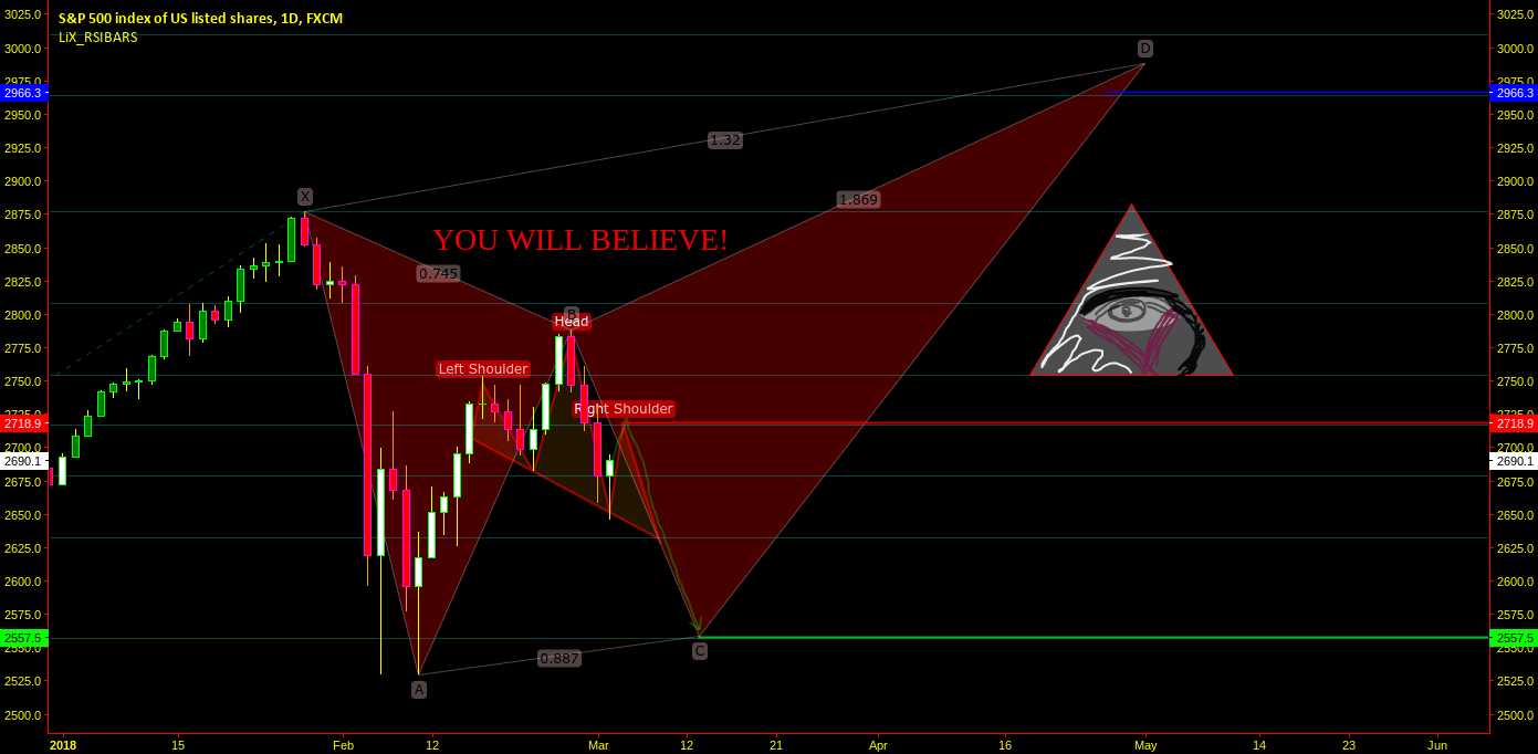 BEHOLD MORTALS! THIS IS HOW ILLUMINATI WOULD TRADE SPX500