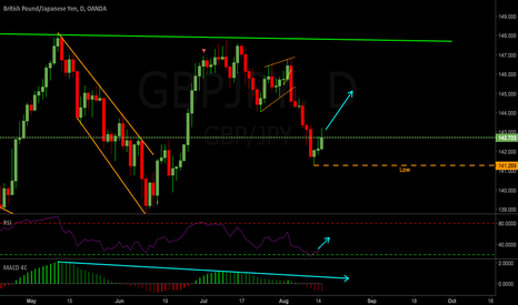GBPJPY: GBPJPY Weekly Outlook 14-18 Aut