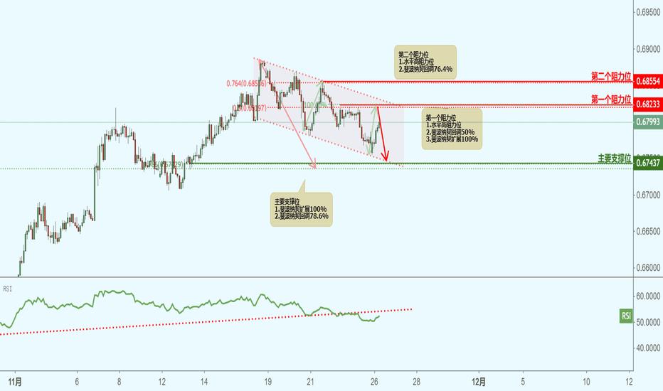 NZDUSD: NZDUSD 纽元兑美元(2小时图)-接近阻力位,下跌!