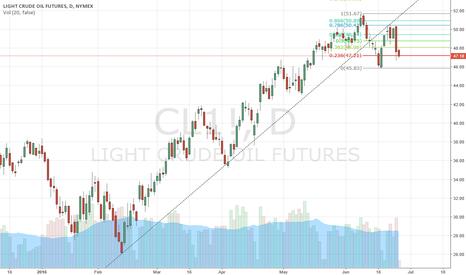 CL1!: oil should go down . .. . after financials ... hello bear market