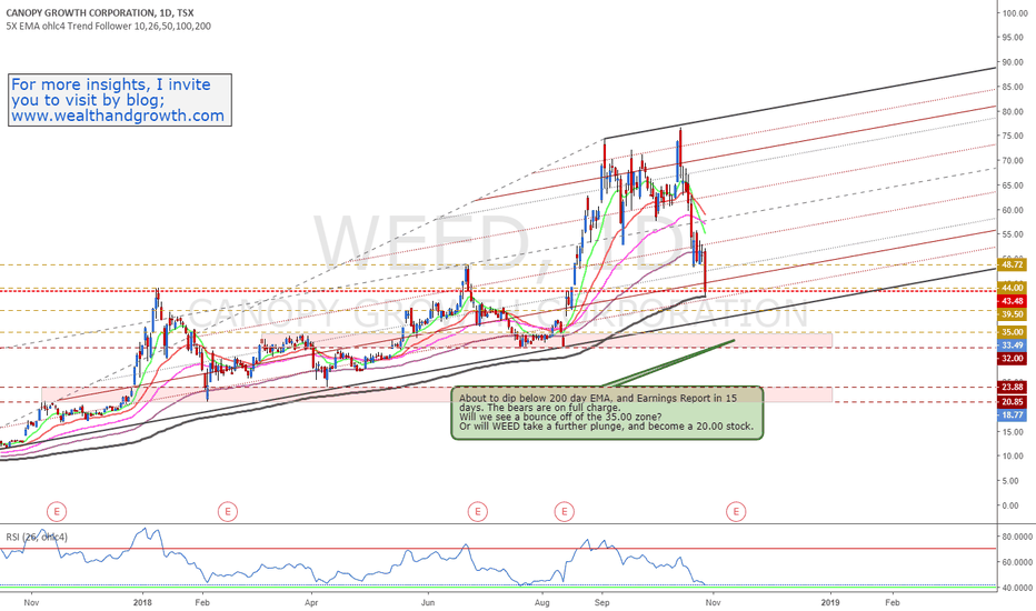 WEED: Weed - Will the Bears drag it down to 35?