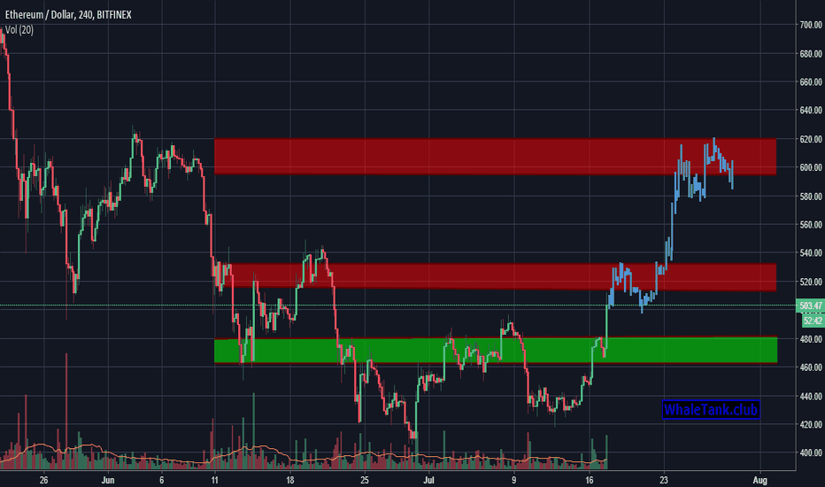 ETHUSD: Simple to read, And highly accurate prediction by WT.