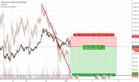 ETHUSD: Shorting ETH/USD