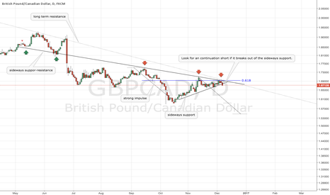 GBPCAD: GBPCAD simple long term continuation short