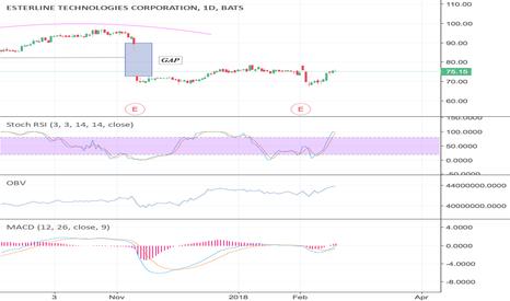 ESL: #ESL #stock #neutral