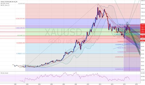 XAUUSD: Speculating on Gold's Bearish Potential
